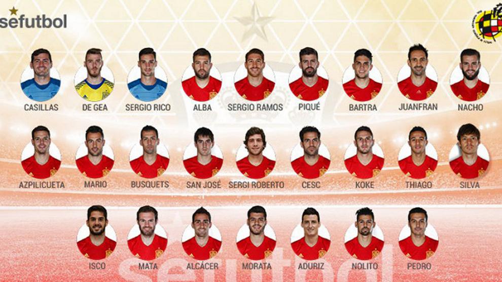 Convocados a la Selección Española para la Eurocopa Francia 2016